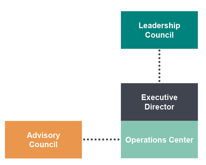 NIAMRRE Structure - NIAMRRE governance consists of a Leadership Council, Executive Director, Operations Center, and Advisory Council.